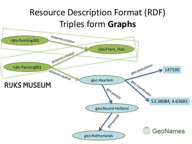Resource Description Format (RDF) Triples form Graphs rijks:Painting001 geo:Haarlem rijks:Frans_Hals 147590 52.38084, 4.63...