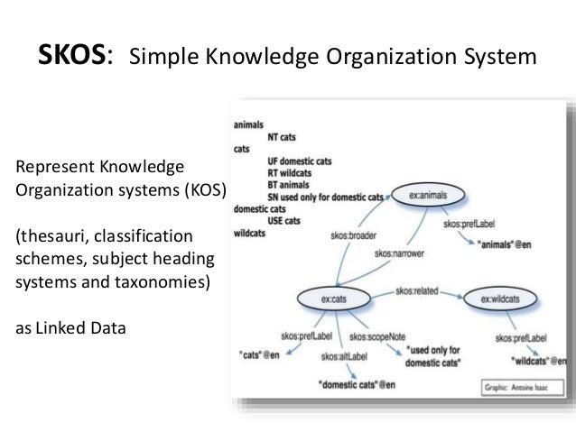 SKOS: Simple Knowledge Organization System Represent Knowledge Organization systems (KOS) (thesauri, classification scheme...