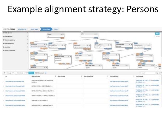 Example alignment strategy: Persons