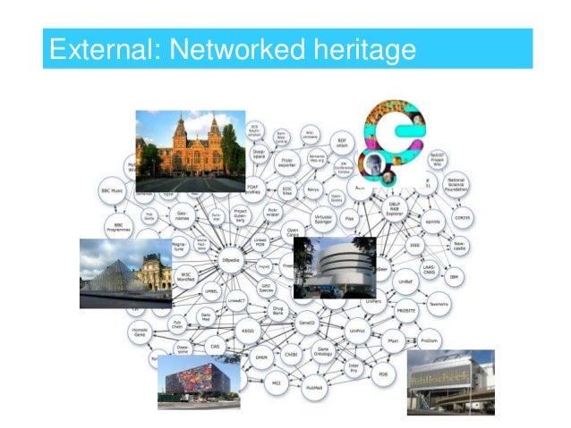 External: Networked heritage