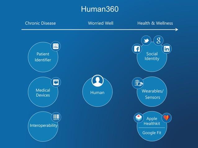 Human360 Worried Well Health & WellnessChronic Disease Social Identity Wearables/ Sensors Google Fit Human Apple Healthkit...