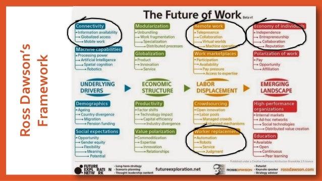 RossDawson's Framework