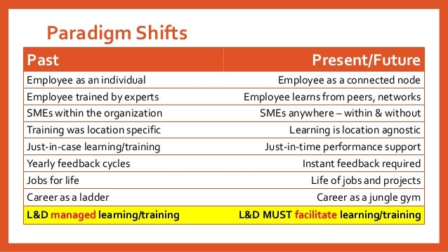 Paradigm Shifts Past Present/Future Employee as an individual Employee as a connected node Employee trained by experts Emp...