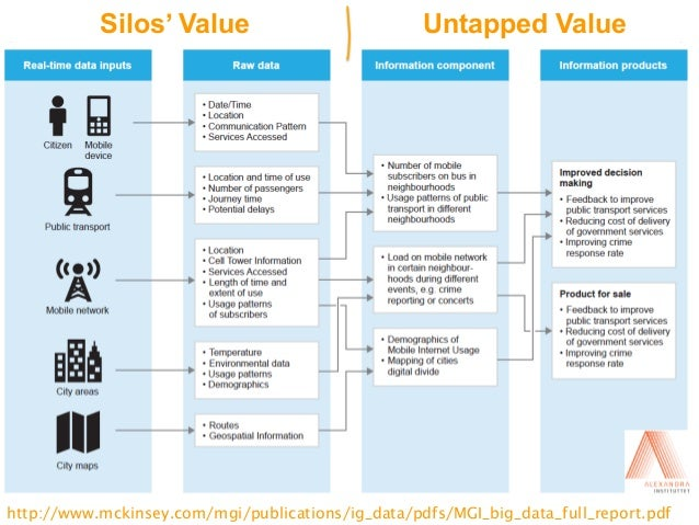 Silos' Value                    Untapped ValueDigital Enterprise Research Institute                                       ...