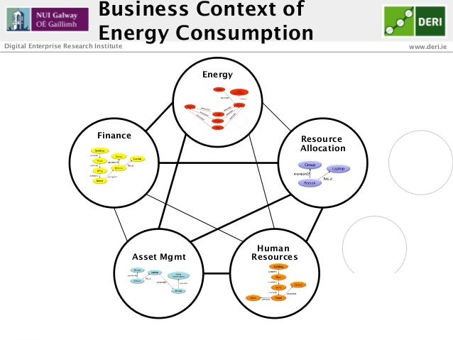 Business Context of                             Energy ConsumptionDigital Enterprise Research Institute                   ...
