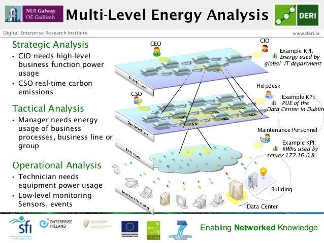 Multi-Level Energy AnalysisDigital Enterprise Research Institute                                                      www....