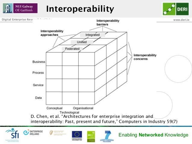 InteroperabilityDigital Enterprise Research Institute                                                     www.deri.ie     ...