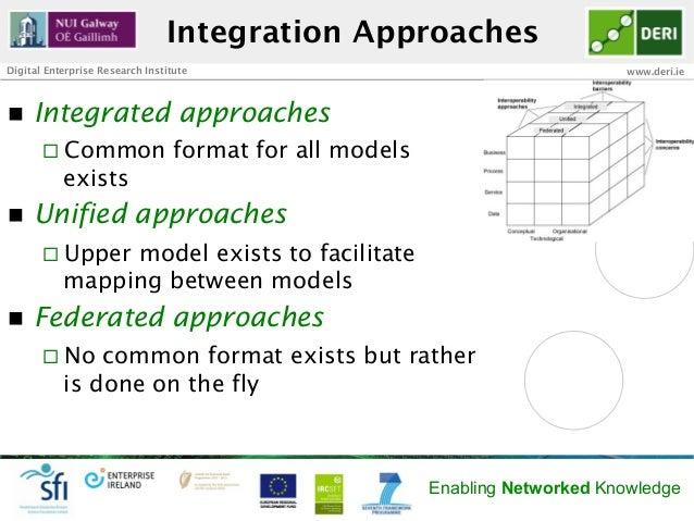 Integration ApproachesDigital Enterprise Research Institute                                          www.deri.ien   Inte...
