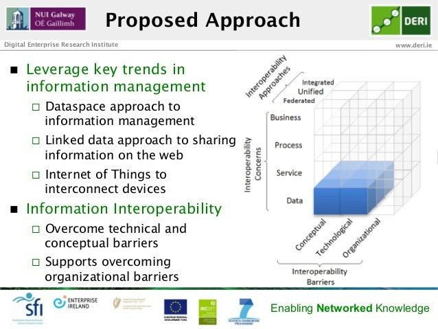 Proposed ApproachDigital Enterprise Research Institute                                www.deri.ie n   Leverage key trend...