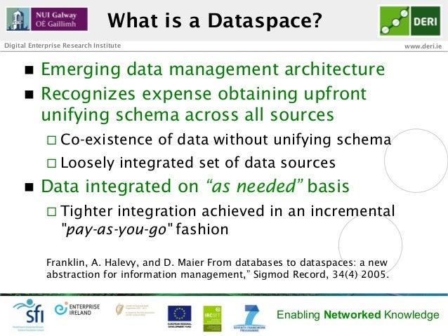 What is a Dataspace?Digital Enterprise Research Institute                                                www.deri.ie      ...