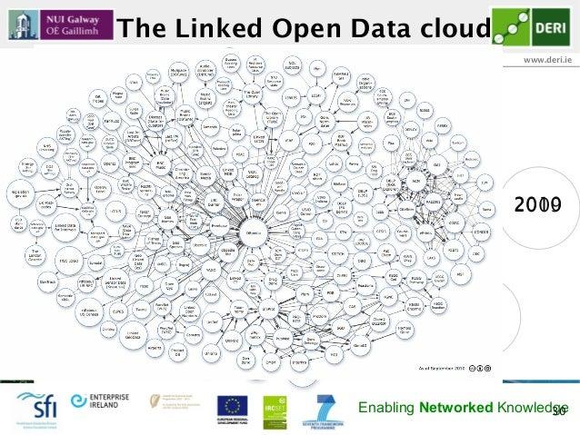The Linked Open Data cloudDigital Enterprise Research Institute                                    www.deri.ie            ...