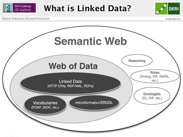 What is Linked Data?Digital Enterprise Research Institute                               www.deri.ie       32              ...