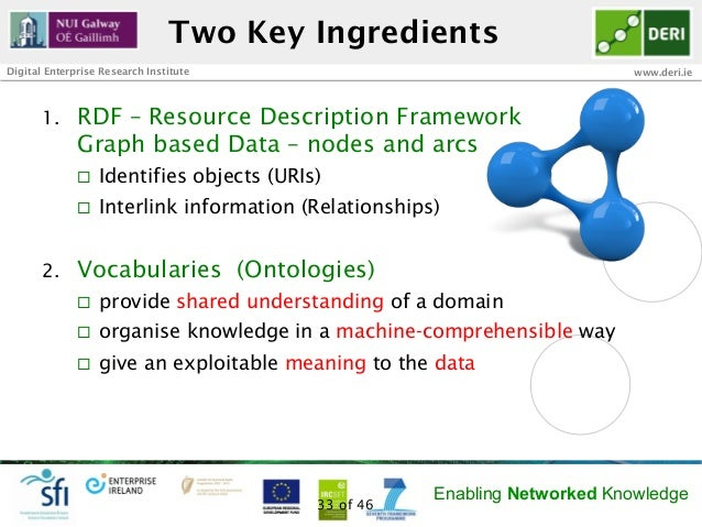 Two Key IngredientsDigital Enterprise Research Institute                                        www.deri.ie       1.    R...
