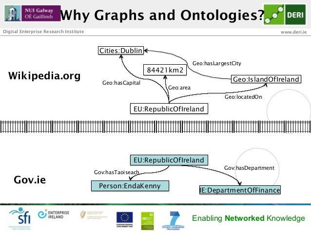 Why Graphs and Ontologies?Digital Enterprise Research Institute                                                           ...