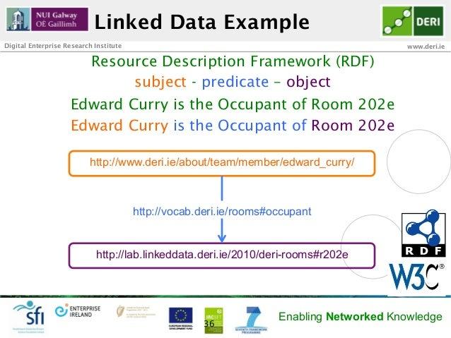 Linked Data ExampleDigital Enterprise Research Institute                                                    www.deri.ie   ...