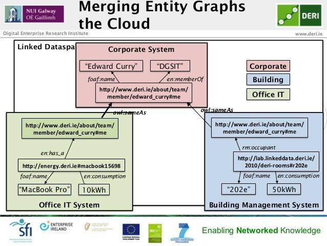 Merging Entity Graphs                                the CloudDigital Enterprise Research Institute                       ...