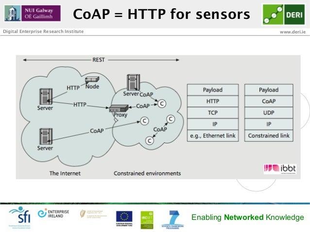 CoAP = HTTP for sensorsDigital Enterprise Research Institute                               www.deri.ie                    ...