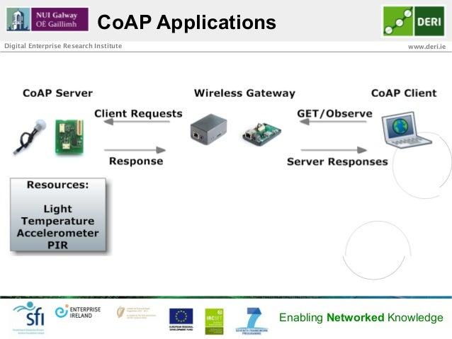CoAP ApplicationsDigital Enterprise Research Institute                                 www.deri.ie  42                    ...