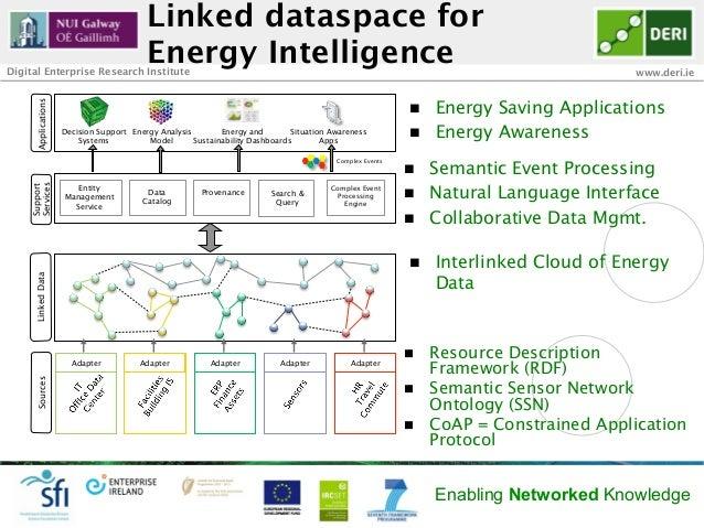 Linked dataspace forDigital Enterprise Research Institute                                          Energy Intelligence    ...