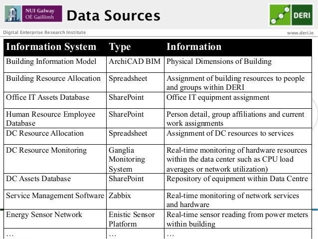 Data SourcesDigital Enterprise Research Institute                                                           www.deri.ie In...