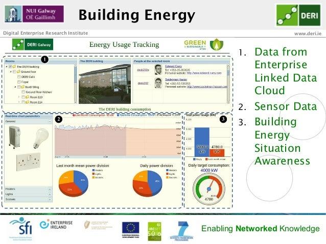 Building EnergyDigital Enterprise Research Institute                                   www.deri.ie                        ...