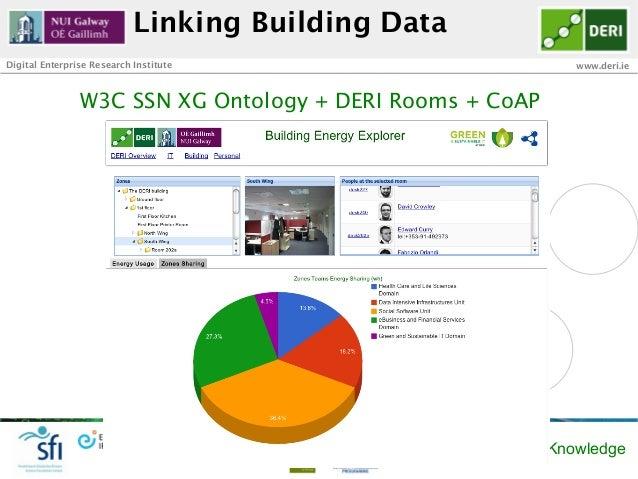 Linking Building DataDigital Enterprise Research Institute                             www.deri.ie                W3C SSN ...