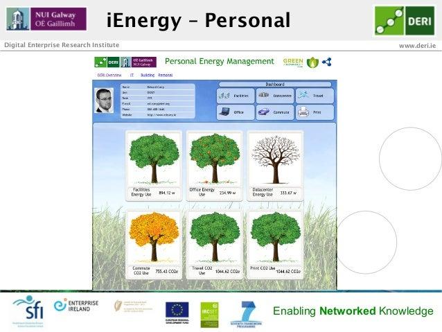 iEnergy – PersonalDigital Enterprise Research Institute                                www.deri.ie                        ...