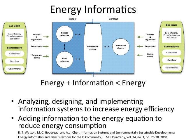 Energy InformaFcs                               Energy + InformaFon < Energy                                ...