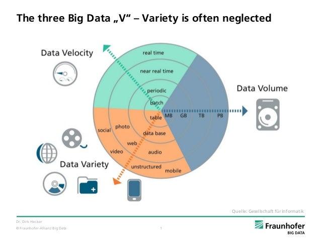 """© Fraunhofer-Allianz Big Data 1 The three Big Data """"V"""" – Variety is often neglected Quelle: Gesellschaft für Informatik Dr..."""