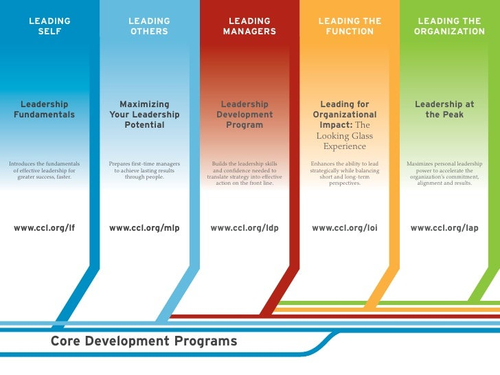 Leader development roadmap by ccl alumniconsistentlyrankcclprogramsamongthetopintheworldinsurveysconducted bythefinancial timesandbusinessweekexploreeachprogramtofindoutwhy 7 malvernweather Images