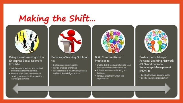 Making the Shift…  Bring formal learning to the Enterprise Social Network (ESN) to:  •Let the conversations and context bu...