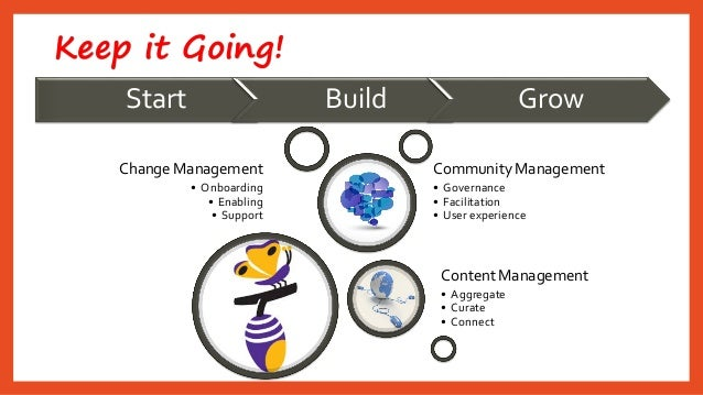 Keep it Going!  Change Management  •Onboarding  •Enabling  •Support  Content Management  •Aggregate  •Curate  •Connect  Co...