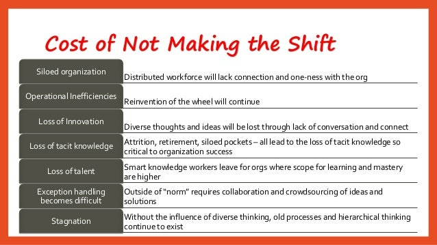 Cost of Not Making the Shift  Distributed workforce will lack connection and one-ness with the org  Siloedorganization  Re...