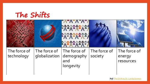 The Shifts  Ref: The Shift by Dr. Lynda Gratton  The force of technology  The force of globalization  The force of demogra...