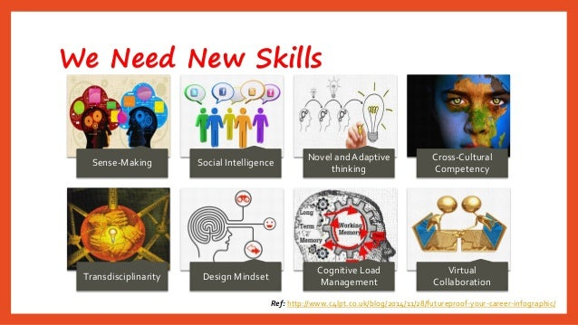We Need New Skills  Ref: http://www.c4lpt.co.uk/blog/2014/11/28/futureproof-your-career-infographic/  Sense-Making  Social...