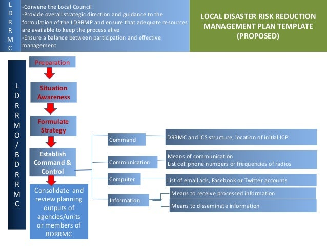 disaster management process Disaster risk assessment: understanding the process dr jianping yan disaster risk assessment specialist  • risk assessment is a multi-disciplinary process, rather than an activity, that allows for the identification,  generalized risk management framework risk treatment risk evaluation.