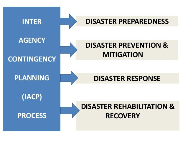 disaster risk reduction and management equip Towards the post-2105 framework for disaster risk reduction  women at all stages of disaster management,  family and social spheres which equip women and men.