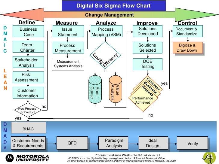 digital six sigma integration with directed innovation for generation rh slideshare net Six Sigma Process Symbols Six Sigma Process Chart