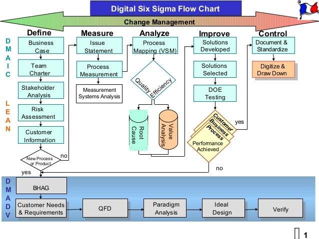 digital six sigma vs directed innovation rh slideshare net Lean Six Sigma Process Map Six Sigma Process Symbols