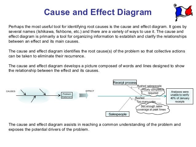 Digital six sigma vs directed innovation cause and effect diagram ccuart Gallery