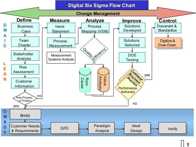 Digital Six Sigma vs Directed Innovation