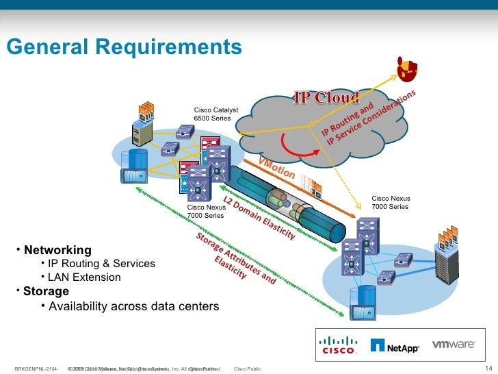 General Requirements VMotion L2 Domain Elasticity  Cisco Catalyst 6500 Series Cisco Nexus 7000 Series Cisco Nexus 7000 Ser...