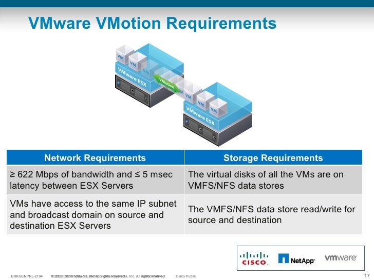 VMware VMotion Requirements  Network Requirements Storage Requirements ≥  622 Mbps of bandwidth and ≤ 5 msec latency betwe...