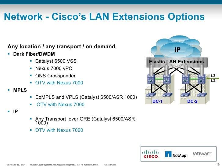 Network - Cisco's LAN Extensions Options <ul><li>Any location / any transport / on demand </li></ul><ul><ul><li>Dark Fiber...