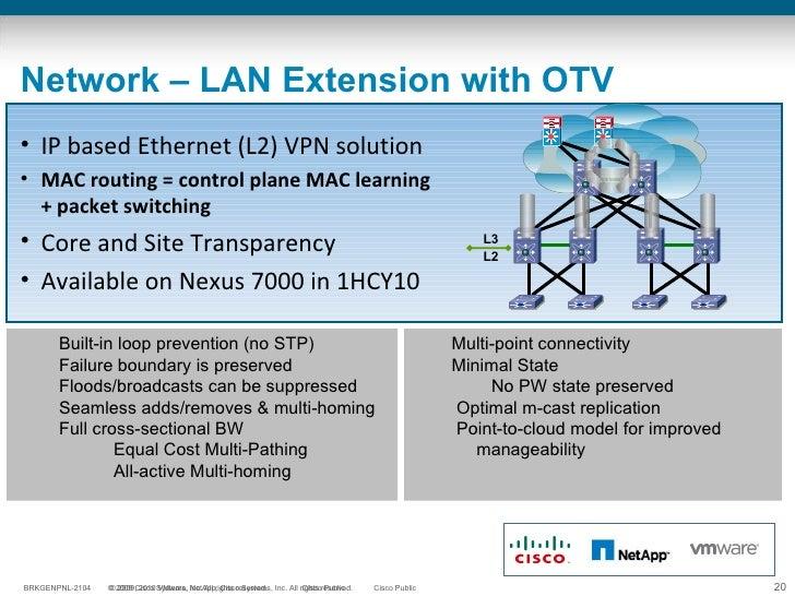 Network – LAN Extension with OTV <ul><ul><li>Built-in loop prevention (no STP) </li></ul></ul><ul><ul><li>Failure boundary...