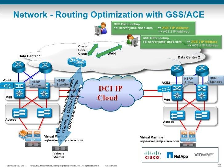 Network - Routing Optimization with GSS/ACE WAN Data Center 1 Data Center 2 Virtual Machine sql-server.jsmp.cisco.com Acce...