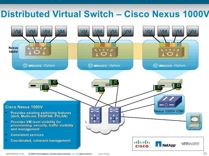 Distributed Virtual Switch – Cisco Nexus 1000V Nexus 1000V VSM vCenter <ul><li>Cisco Nexus 1000V  </li></ul><ul><li>Provid...