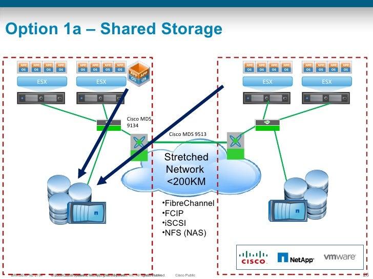 Option 1a – Shared Storage <ul><li>FibreChannel </li></ul><ul><li>FCIP </li></ul><ul><li>iSCSI </li></ul><ul><li>NFS (NAS)...