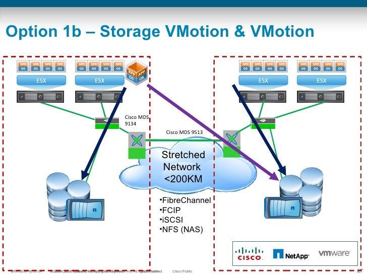 Option 1b – Storage VMotion & VMotion Cisco MDS 9513 Stretched Network  <200KM ESX ESX ESX ESX ESX ESX ESX ESX Cisco MDS 9...