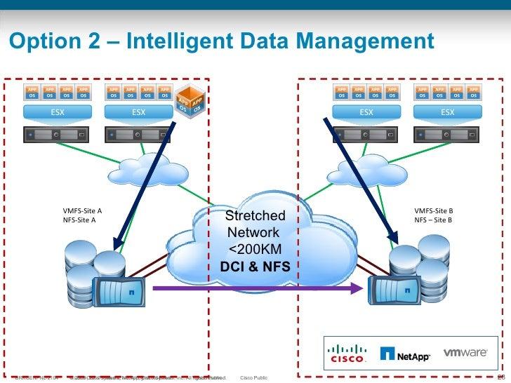 Option 2 – Intelligent Data Management VMFS-Site A NFS-Site A VMFS-Site B NFS – Site B Stretched Network  <200KM Stretched...